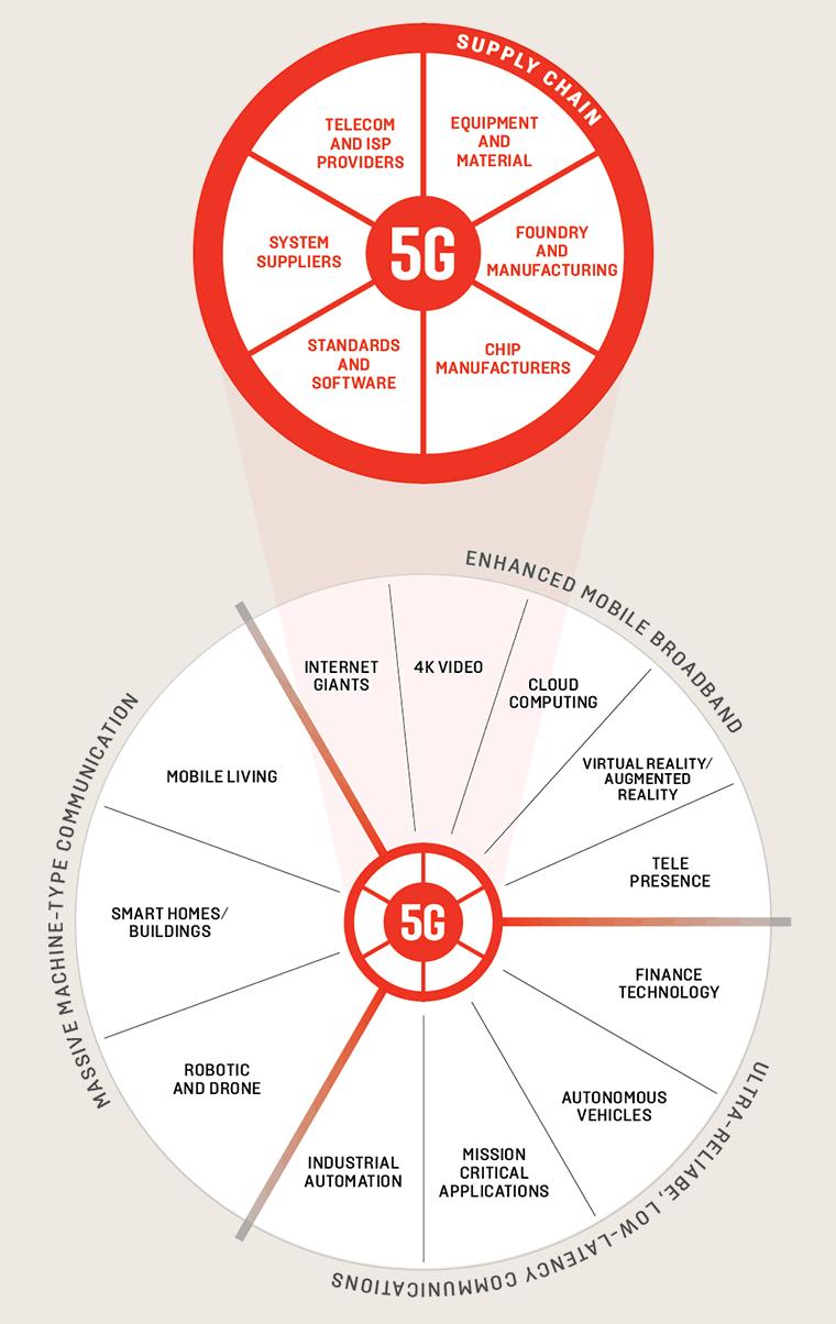5G ecosystem