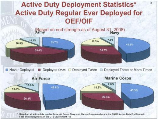 587654_090316_active_duty_stats2.jpg