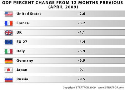 585228_090605_Recession_by_country_Stratfor5.jpg