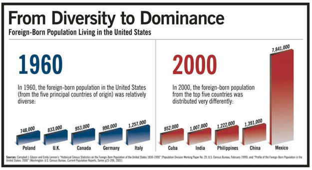 The Hispanic Challenge Foreign Policy