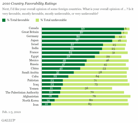 Which country do Americans like the most? – Foreign Policy