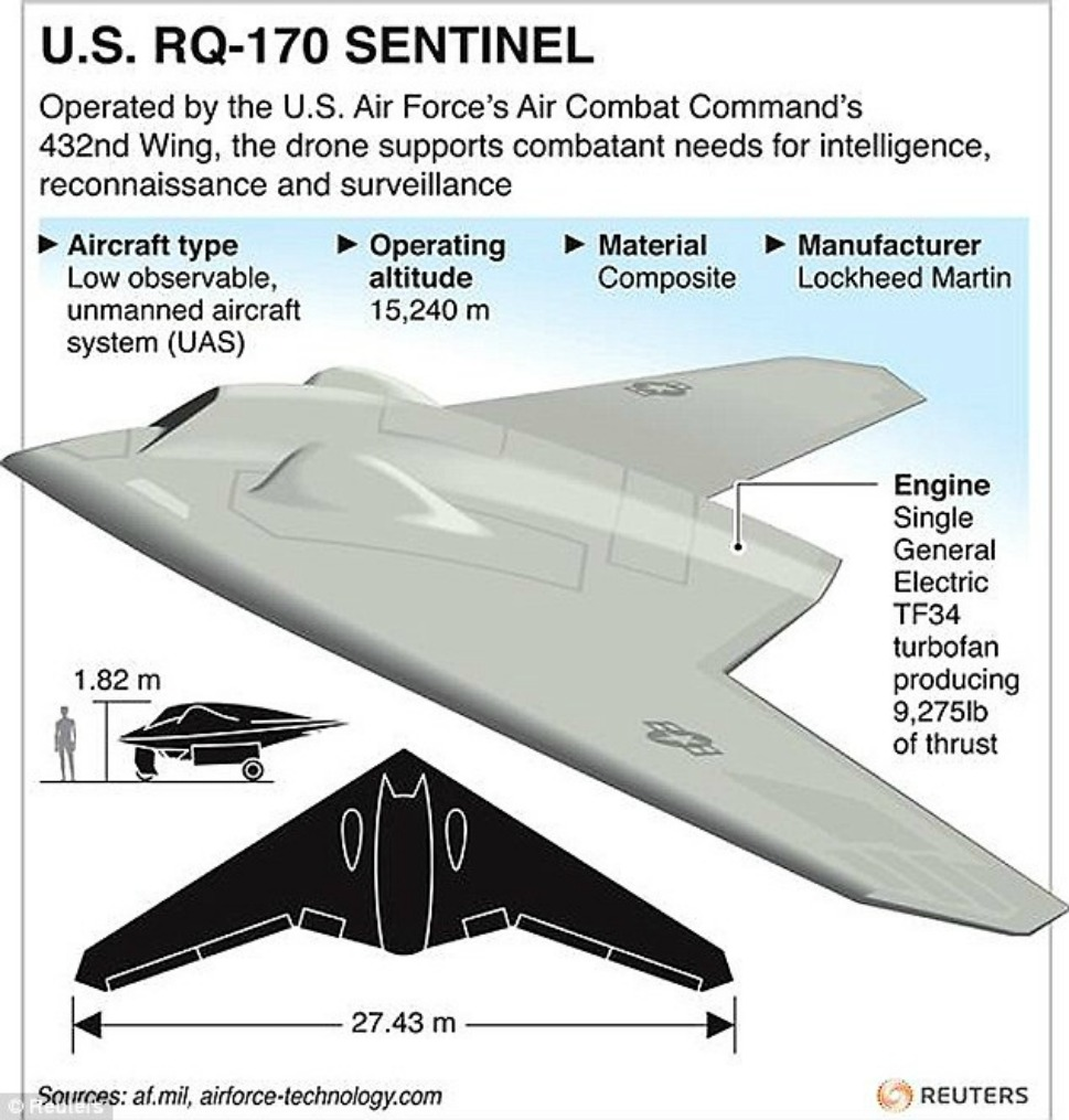 """2009: RQ-170 Sentinel           Designed and manufactured by Skunk Works, a Lockheed Martin Corporation subsidiary, the RQ-170 Sentinel is used by the U.S. Air Force. Known as the """"Beast of Kandahar"""" and frequently flying at an altitude of 50,000ft, the RQ-170 was first deployed for Operation Enduring Freedom in Afghanistan. In May 2011, the RQ-170 was deployed during the raid on the Abbottabad, Pakistan, compound where Osama bin Laden was located and killed. In December, another RQ-170 was captured by Iran and shown on Iranian television. This image displays the basic characteristics of the RQ-170: the winged design and 15,240 meter operating altitude."""