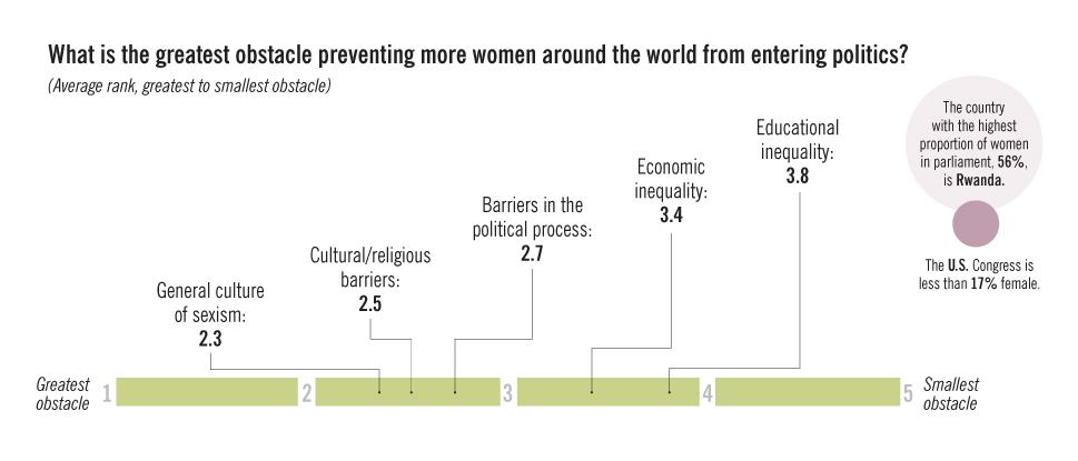 The FP Survey: Women in Politics: Slide 1
