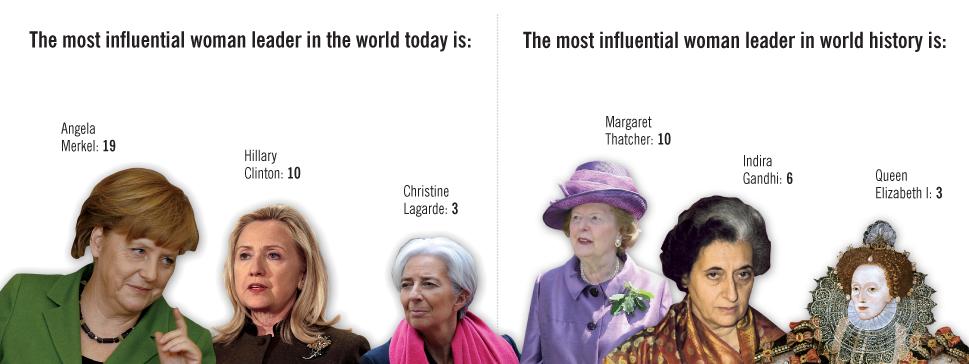 The FP Survey: Women in Politics: Slide 3