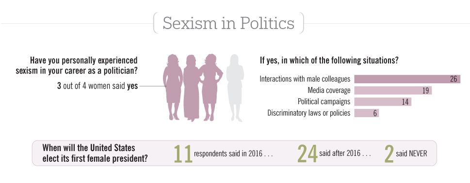 The FP Survey: Women in Politics: Slide 4