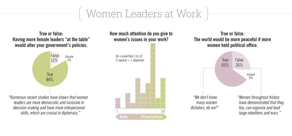 The FP Survey: Women in Politics: Slide 6