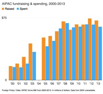 Spending_chart
