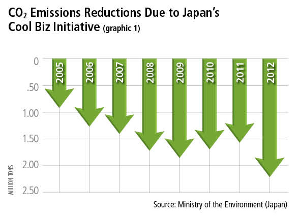 Graph 1-CO2 Emissions Reductions Due to Japan's Cool Biz Initiative