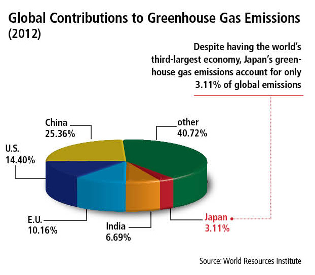 Graph 2-Global Contributions to Greenhouse Gas Emissions (2012)