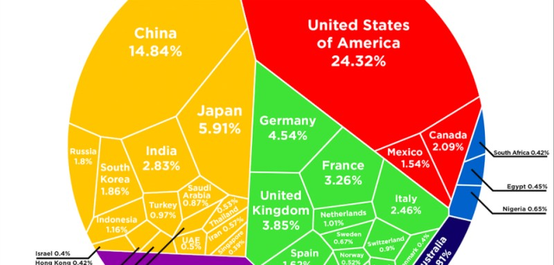 Infographic: Here's How the Global GDP Is Divvied Up