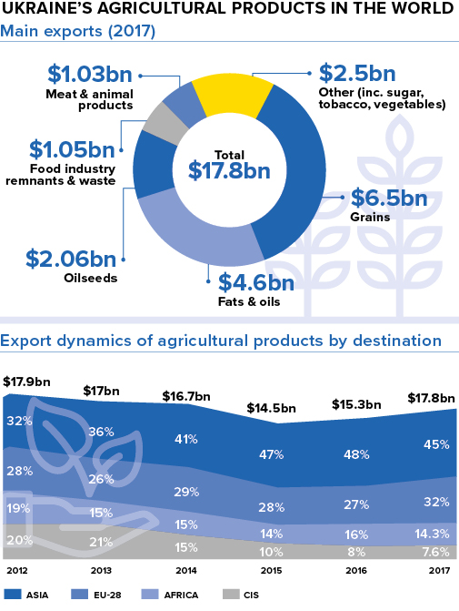 Ukraine's agricultural products in the world. Sources: Ukrainian Agribusiness Club (UCAB), Ukstat