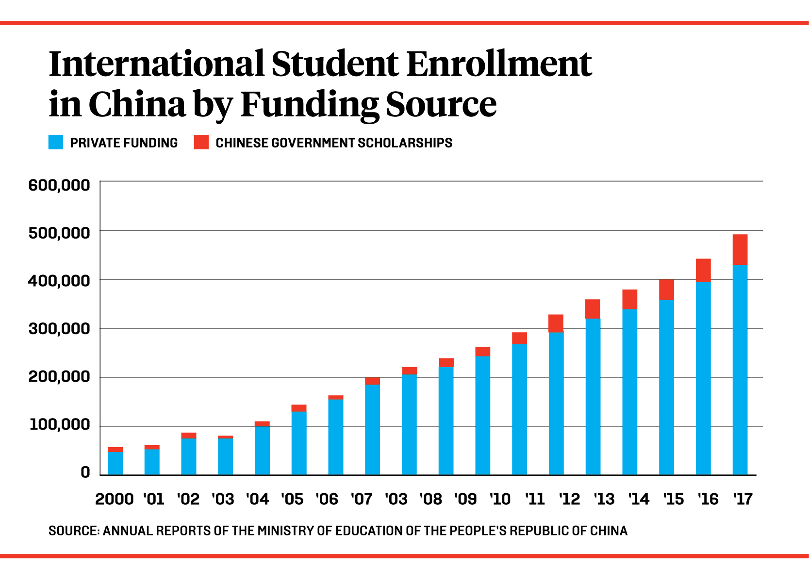Forget Stanford, Tsinghua Beckons – Foreign Policy