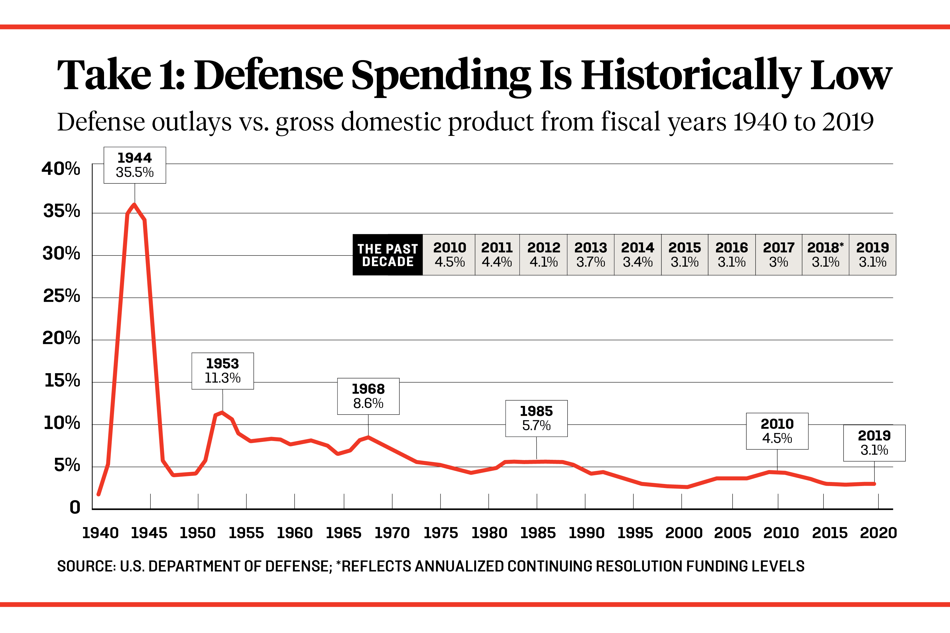 Dear Pentagon: It's Not How Big Your Budget Is. It's How You Use It. –  Foreign Policy