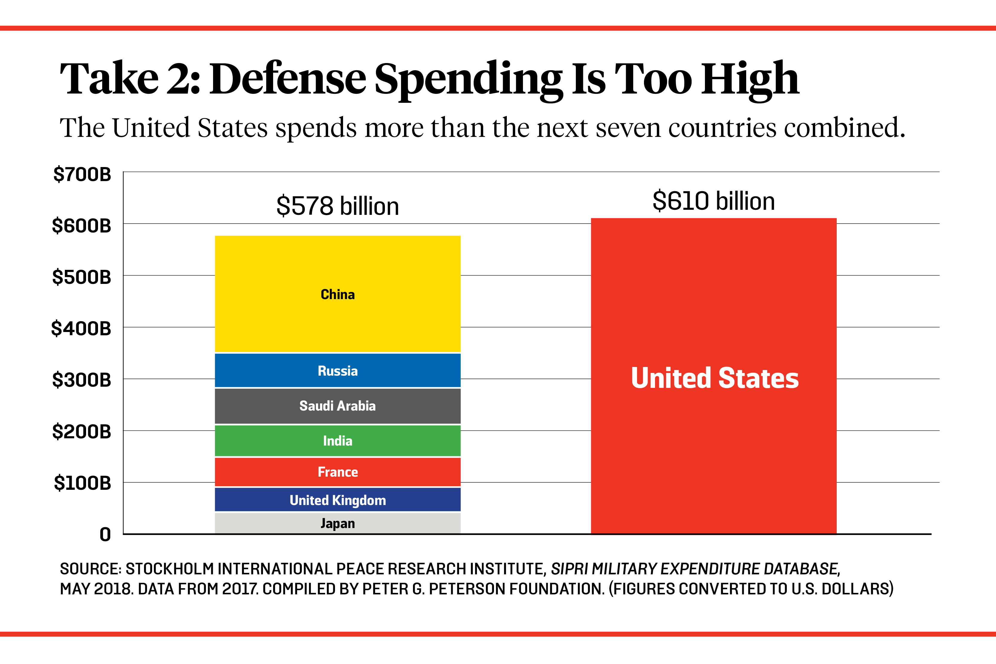 Dear Pentagon: It's Not How Big Your Budget Is  It's How You Use It