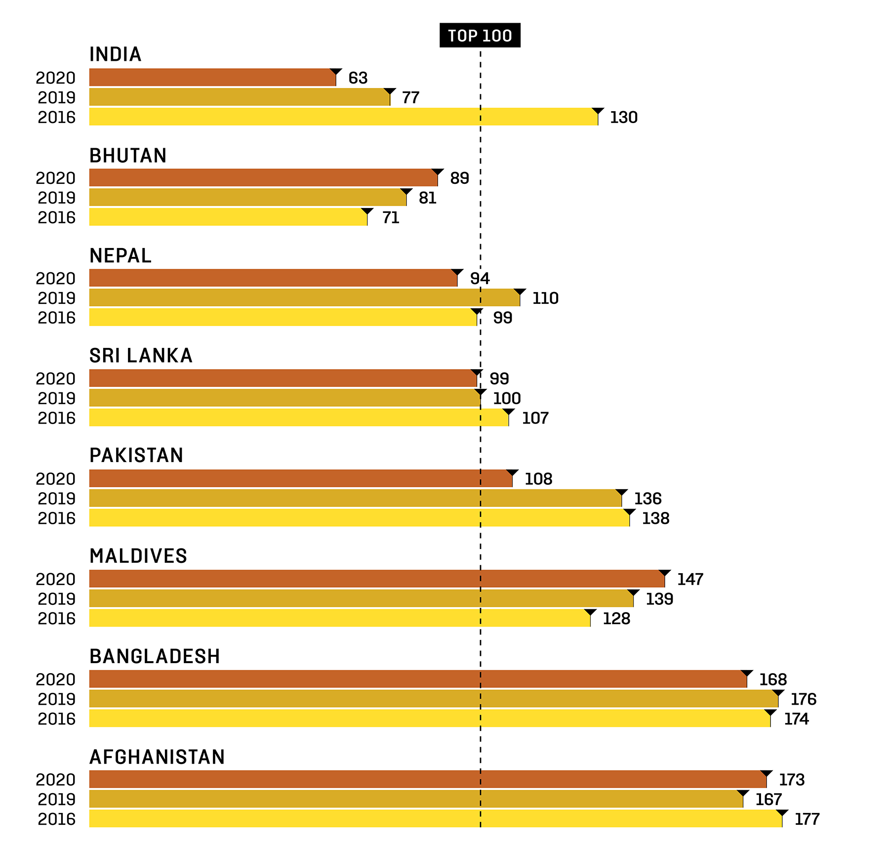 South Asia's Year in 10 Charts