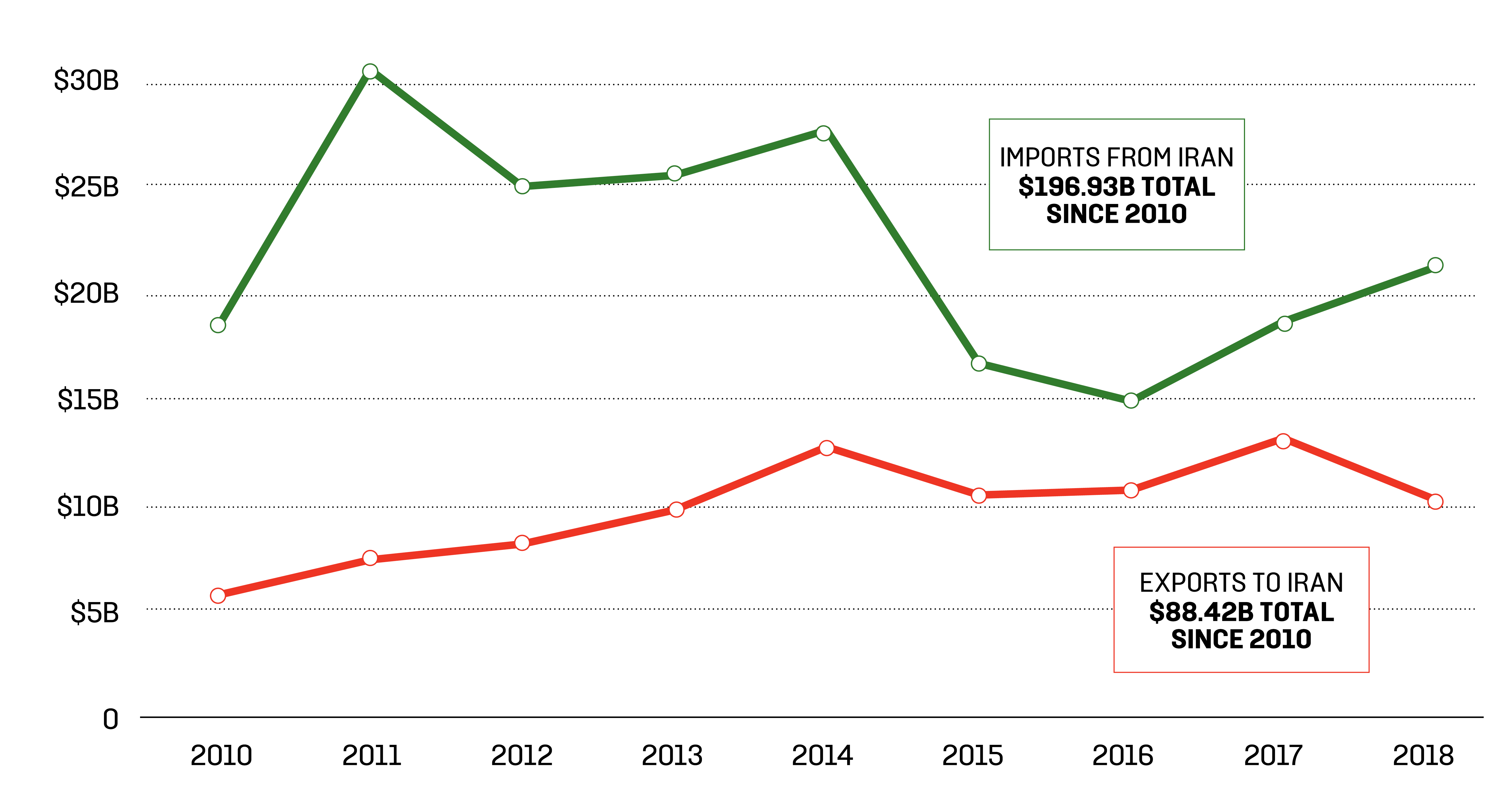 China's Trade With IranImports and exports since 2010, in billions USD