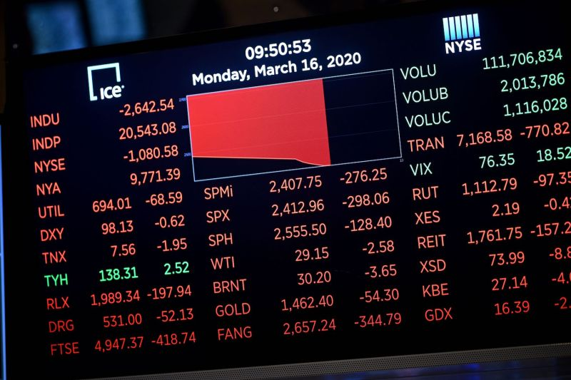 Wall Street and other markets plunged again