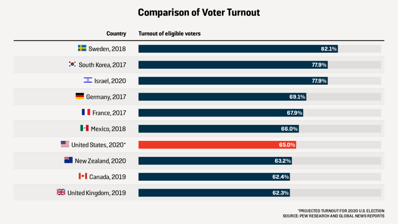 voter-turnout-comparison-major-democracies-us-election-2020-social