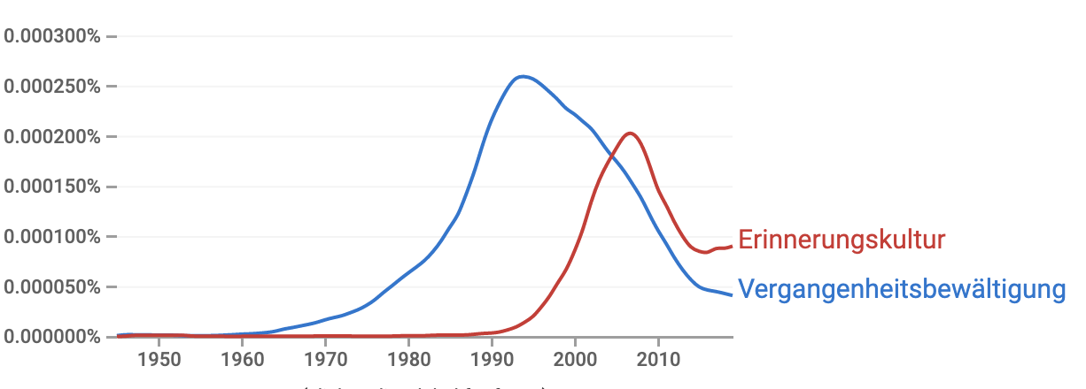 """A chart showing the occurrence of the words """"Erinnerungskultur"""" and """"Vergangenheitsbewältigung"""" in a search of Google books."""